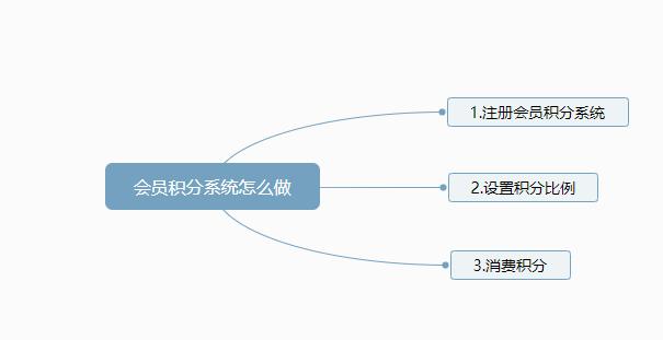 会员积分系统怎么做步骤图